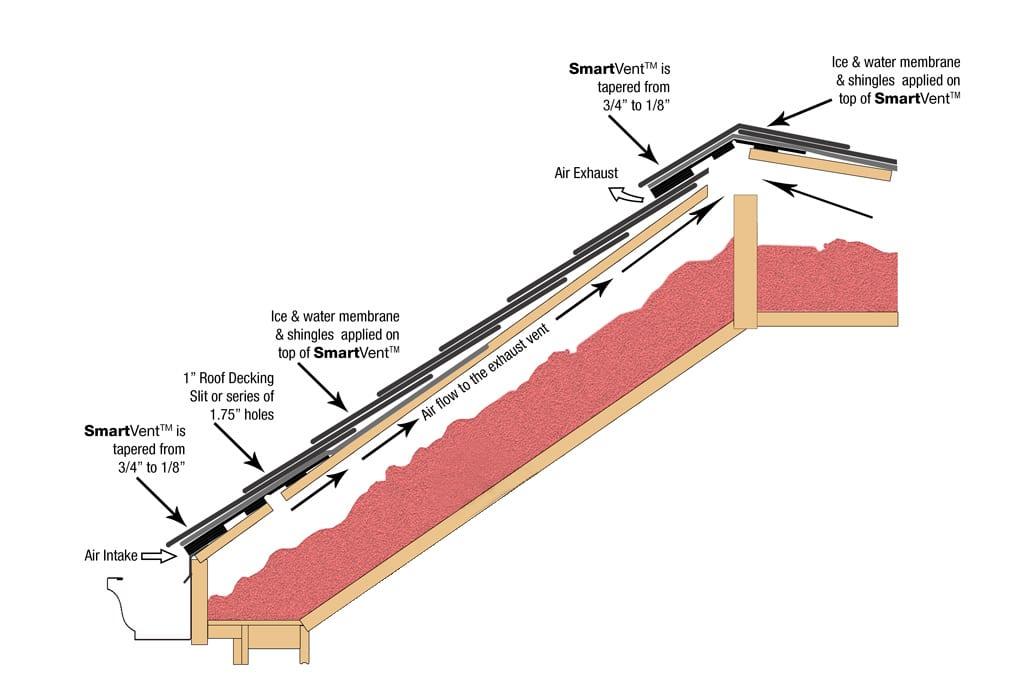 Attic Ventilation Diagram